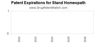 drug patent expirations by year for  Stand Homeopath