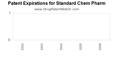 drug patent expirations by year for  Standard Chem Pharm