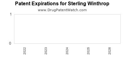 drug patent expirations by year for  Sterling Winthrop