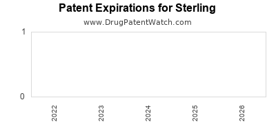 drug patent expirations by year for  Sterling