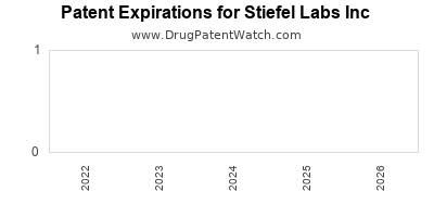 drug patent expirations by year for  Stiefel Labs Inc