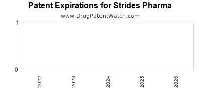 drug patent expirations by year for  Strides Pharma