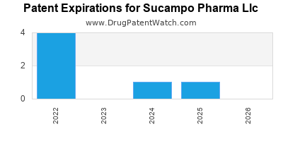 drug patent expirations by year for  Sucampo Pharma Llc