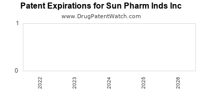 drug patent expirations by year for  Sun Pharm Inds Inc