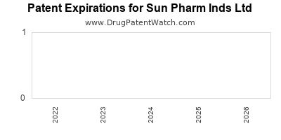 drug patent expirations by year for  Sun Pharm Inds Ltd