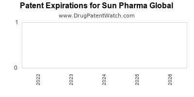 drug patent expirations by year for  Sun Pharma Global