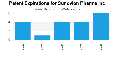 drug patent expirations by year for  Sunovion Pharms Inc