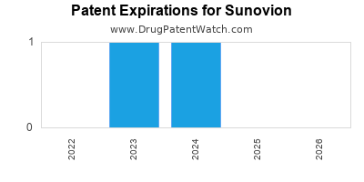 drug patent expirations by year for  Sunovion