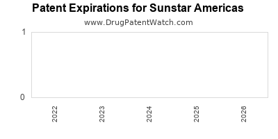drug patent expirations by year for  Sunstar Americas