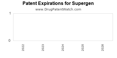 drug patent expirations by year for  Supergen