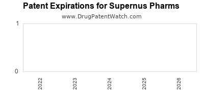drug patent expirations by year for  Supernus Pharms