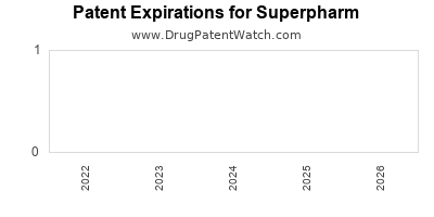 drug patent expirations by year for  Superpharm