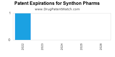 drug patent expirations by year for  Synthon Pharms