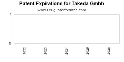 drug patent expirations by year for  Takeda Gmbh