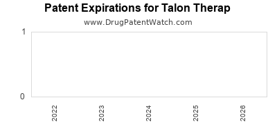 drug patent expirations by year for  Talon Therap
