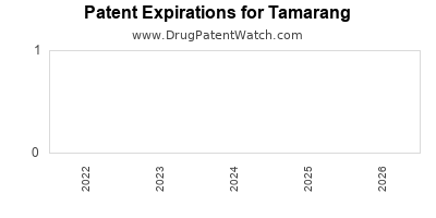 drug patent expirations by year for  Tamarang