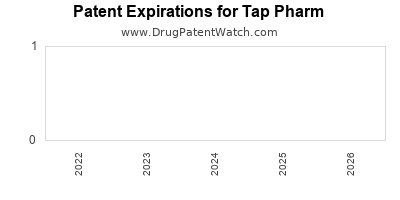 drug patent expirations by year for  Tap Pharm