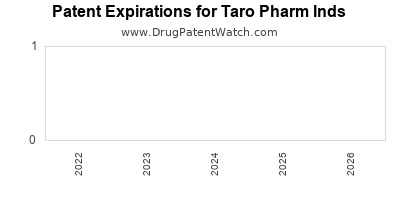 drug patent expirations by year for  Taro Pharm Inds