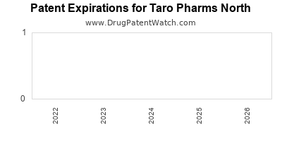 drug patent expirations by year for  Taro Pharms North
