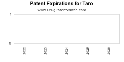drug patent expirations by year for  Taro