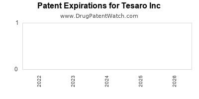 drug patent expirations by year for  Tesaro Inc