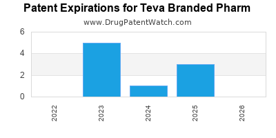 drug patent expirations by year for  Teva Branded Pharm