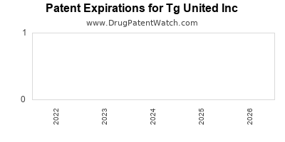 drug patent expirations by year for  Tg United Inc