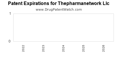 drug patent expirations by year for  Thepharmanetwork Llc