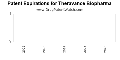drug patent expirations by year for  Theravance Biopharma