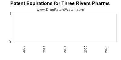 drug patent expirations by year for  Three Rivers Pharms
