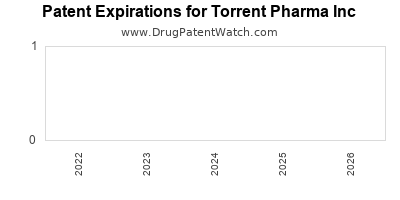 drug patent expirations by year for  Torrent Pharma Inc