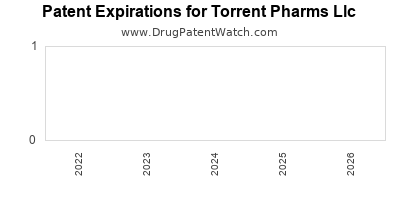 drug patent expirations by year for  Torrent Pharms Llc