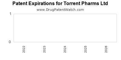 drug patent expirations by year for  Torrent Pharms Ltd