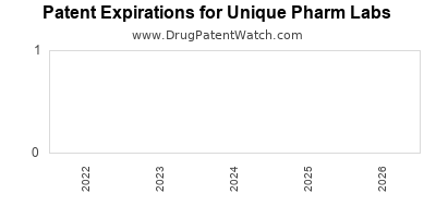 drug patent expirations by year for  Unique Pharm Labs