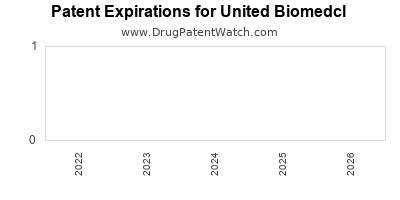 drug patent expirations by year for  United Biomedcl
