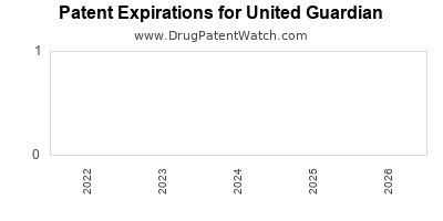 drug patent expirations by year for  United Guardian