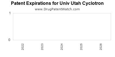 drug patent expirations by year for  Univ Utah Cyclotron