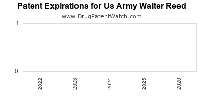 drug patent expirations by year for  Us Army Walter Reed