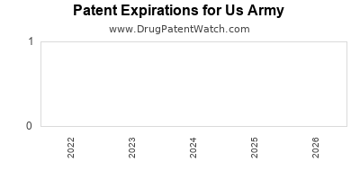 drug patent expirations by year for  Us Army