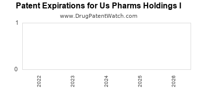 drug patent expirations by year for  Us Pharms Holdings I