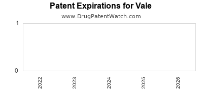 drug patent expirations by year for  Vale