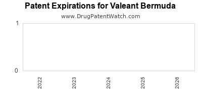 drug patent expirations by year for  Valeant Bermuda