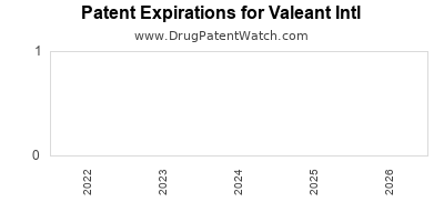 drug patent expirations by year for  Valeant Intl