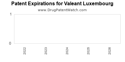 drug patent expirations by year for  Valeant Luxembourg