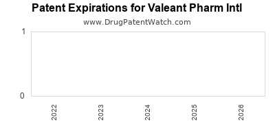 drug patent expirations by year for  Valeant Pharm Intl