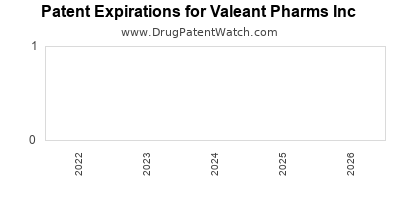 drug patent expirations by year for  Valeant Pharms Inc