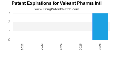 drug patent expirations by year for  Valeant Pharms Intl