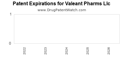 drug patent expirations by year for  Valeant Pharms Llc