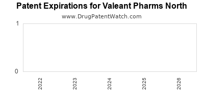 drug patent expirations by year for  Valeant Pharms North