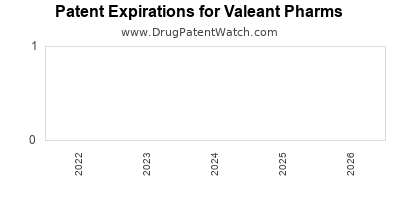 drug patent expirations by year for  Valeant Pharms